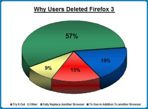 Percentages of Why People Removed FF3 Browser