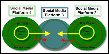 Social Media Users Penetration Diagram