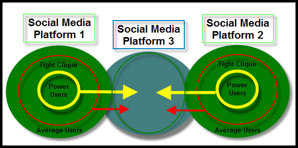 Social Media Users Penetration Diagram
