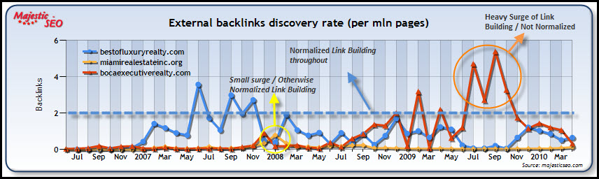 SERP Results link building normalization chart