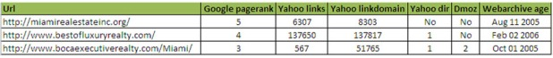 Miami Real Estate SERP Stats