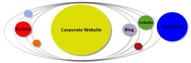 How Your Corporate Online Universe Really Functions