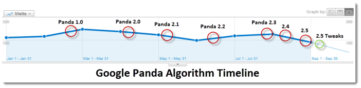 Timeline of Google Panda Updates