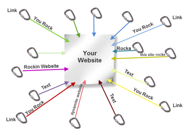 Explaining Link Building to Clients
