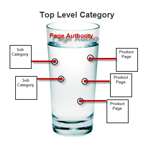 Simply Explaining How Page Authority Flows